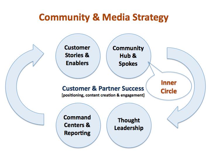 Community Practice Model from Erick Mott