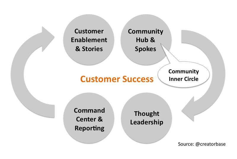 Creatorbase_community_practice_model_2013