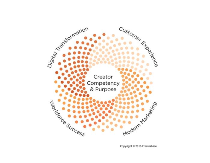 Creatorbase_Focus_Areas_Copyright2016
